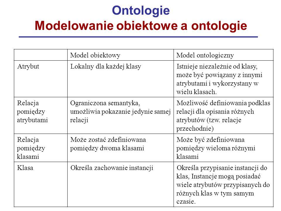 Ontologie Modelowanie obiektowe a ontologie Model obiektowyModel ontologiczny AtrybutLokalny dla każdej klasyIstnieje niezależnie od klasy, może być p
