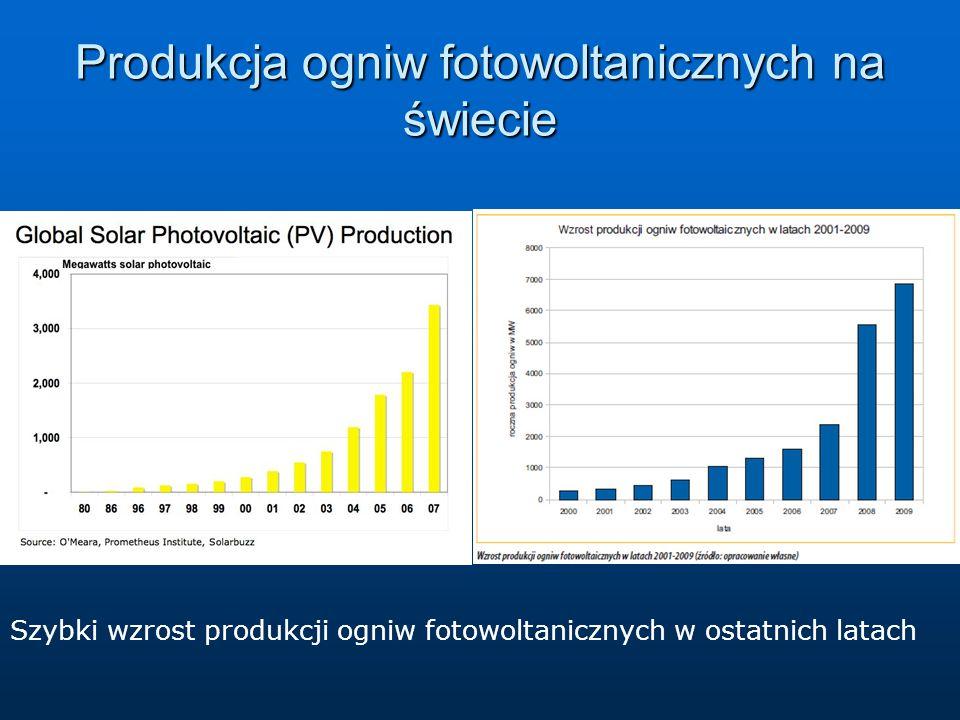 Produkcja ogniw fotowoltanicznych na świecie Szybki wzrost produkcji ogniw fotowoltanicznych w ostatnich latach