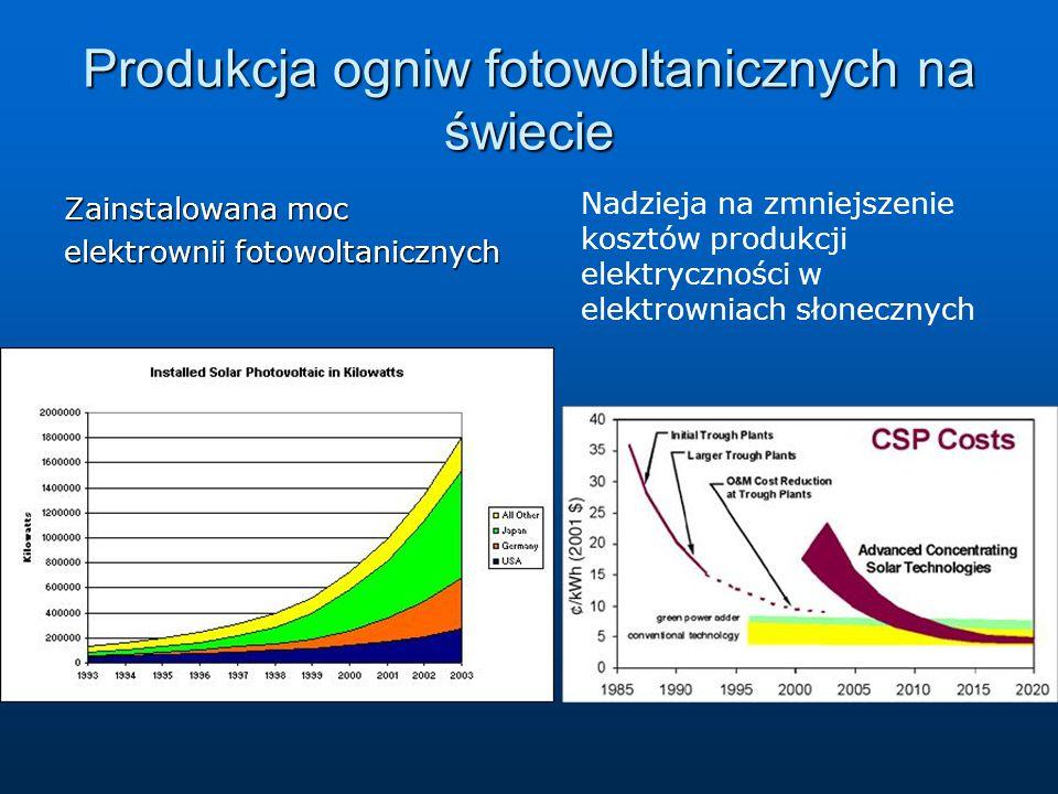 Produkcja ogniw fotowoltanicznych na świecie Zainstalowana moc elektrownii fotowoltanicznych Nadzieja na zmniejszenie kosztów produkcji elektryczności