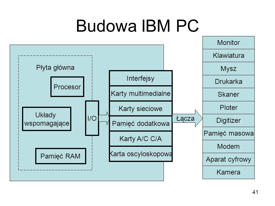 41 Budowa IBM PC Płyta główna Procesor Układy wspomagające Pamięć RAM I/O Interfejsy Karty multimedialne Karty sieciowe Pamięć dodatkowa Karty A/C C/A