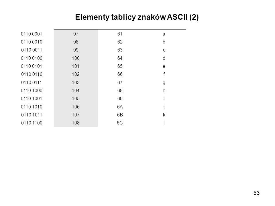 53 Elementy tablicy znaków ASCII (2) 0110 00019761a 0110 00109862b 0110 00119963c 0110 010010064d 0110 010110165e 0110 10266f 0110 011110367g 0110 100