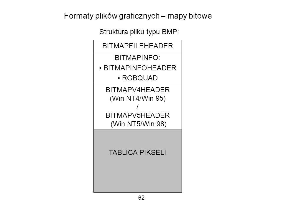 62 Formaty plików graficznych – mapy bitowe Struktura pliku typu BMP: BITMAPFILEHEADER BITMAPINFO: BITMAPINFOHEADER RGBQUAD BITMAPV4HEADER (Win NT4/Wi