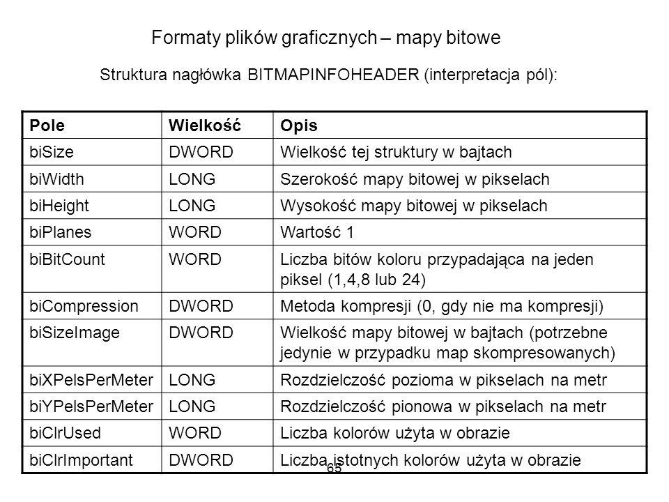 65 Formaty plików graficznych – mapy bitowe Struktura nagłówka BITMAPINFOHEADER (interpretacja pól): PoleWielkośćOpis biSizeDWORDWielkość tej struktur