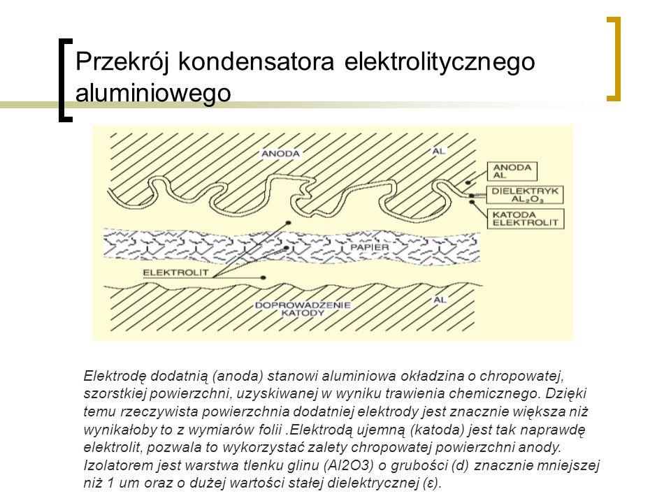 Przekrój kondensatora elektrolitycznego aluminiowego Elektrodę dodatnią (anoda) stanowi aluminiowa okładzina o chropowatej, szorstkiej powierzchni, uzyskiwanej w wyniku trawienia chemicznego.