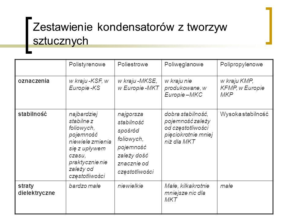 Zestawienie kondensatorów z tworzyw sztucznych PolistyrenowePoliestrowePoliwęglanowePolipropylenowe oznaczeniaw kraju -KSF, w Europie -KS w kraju -MKSE, w Europie -MKT w kraju nie produkowane, w Europie –MKC w kraju KMP, KFMP, w Europie MKP stabilnośćnajbardziej stabilne z foliowych, pojemność niewiele zmienia się z upływem czasu, praktycznie nie zależy od częstotliwości najgorsza stabilność spośród foliowych, pojemność zależy dość znacznie od częstotliwości dobra stabilność, pojemność zależy od częstotliwości pięciokrotnie mniej niż dla MKT Wysoka stabilność straty dielektryczne bardzo małeniewielkieMałe, kilkakrotnie mniejsze nic dla MKT małe