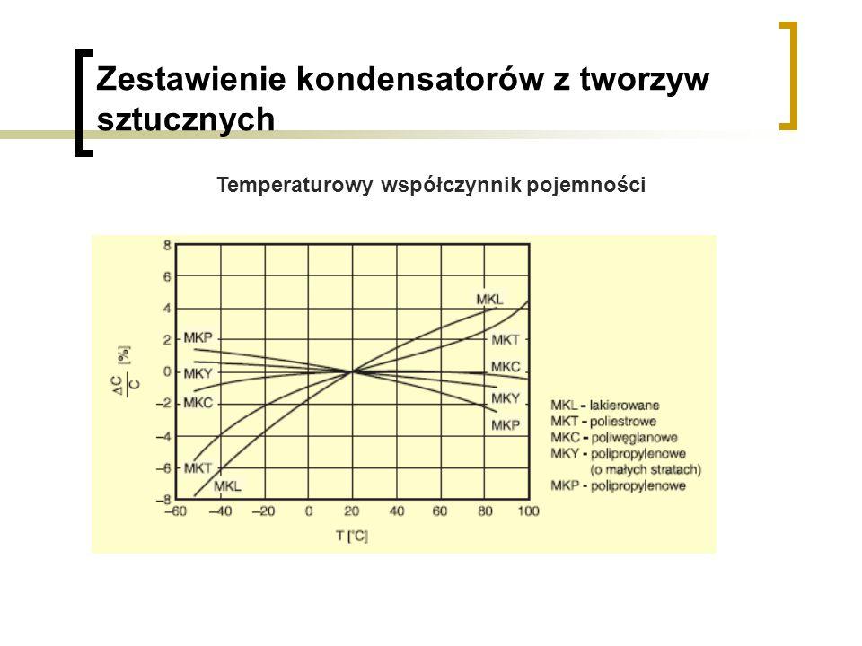 Zestawienie kondensatorów z tworzyw sztucznych Temperaturowy współczynnik pojemności