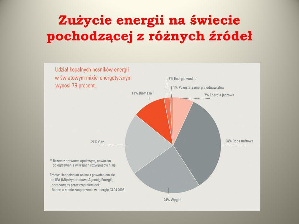 Zużycie energii na świecie pochodzącej z różnych źródeł