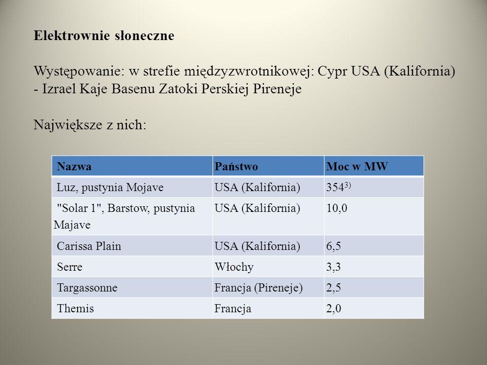 Elektrownie słoneczne Występowanie: w strefie międzyzwrotnikowej: Cypr USA (Kalifornia) - Izrael Kaje Basenu Zatoki Perskiej Pireneje Największe z nic