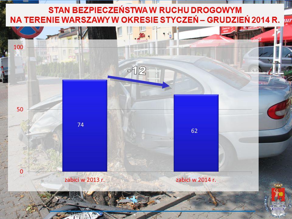 STAN BEZPIECZEŃSTWA W RUCHU DROGOWYM NA TERENIE WARSZAWY W OKRESIE STYCZEŃ – GRUDZIEŃ 2014 R.