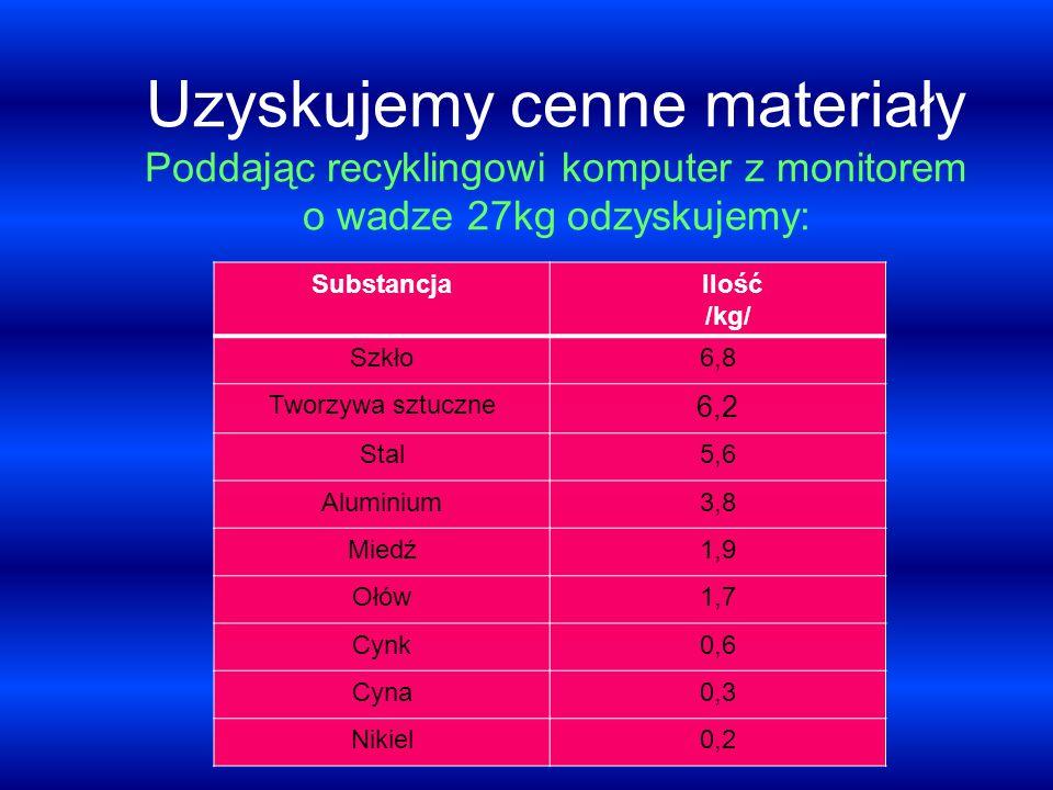 Uzyskujemy cenne materiały Poddając recyklingowi komputer z monitorem o wadze 27kg odzyskujemy: Substancja Ilość /kg/ Szkło6,8 Tworzywa sztuczne 6,2 S
