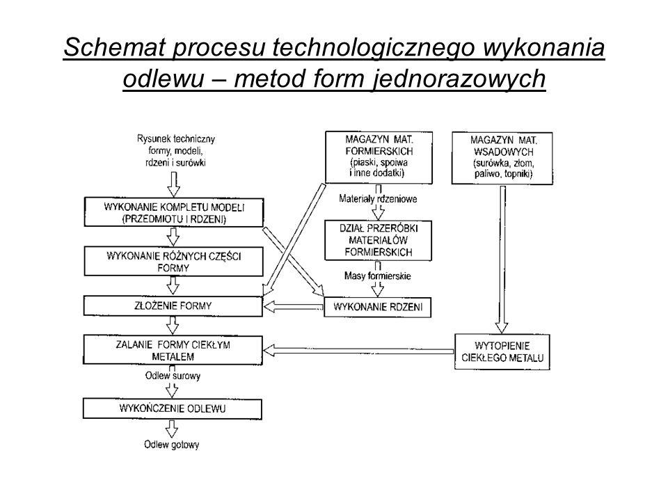 Schemat procesu technologicznego wykonania odlewu – metod form jednorazowych