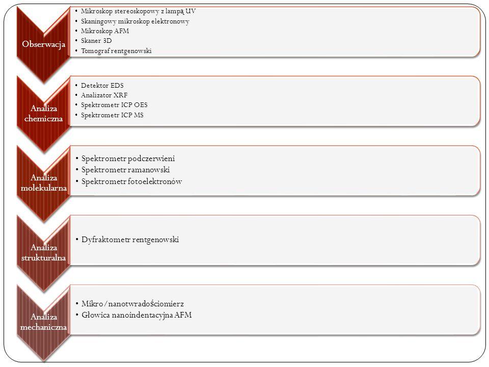 Obserwacja Mikroskop stereoskopowy z lamp ą UV Skaningowy mikroskop elektronowy Mikroskop AFM Skaner 3D Tomograf rentgenowski Analiza chemiczna Detektor EDS Analizator XRF Spektrometr ICP OES Spektrometr ICP MS Analiza molekularna Spektrometr podczerwieni Spektrometr ramanowski Spektrometr fotoelektronów Analiza strukturalna Dyfraktometr rentgenowski Analiza mechaniczna Mikro/nanotwrado ś ciomierz Głowica nanoindentacyjna AFM