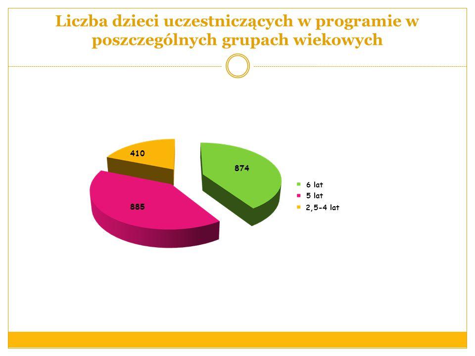 Liczba dzieci uczestniczących w programie w poszczególnych grupach wiekowych 874 410 885 5 lat 6 lat 2,5-4 lat