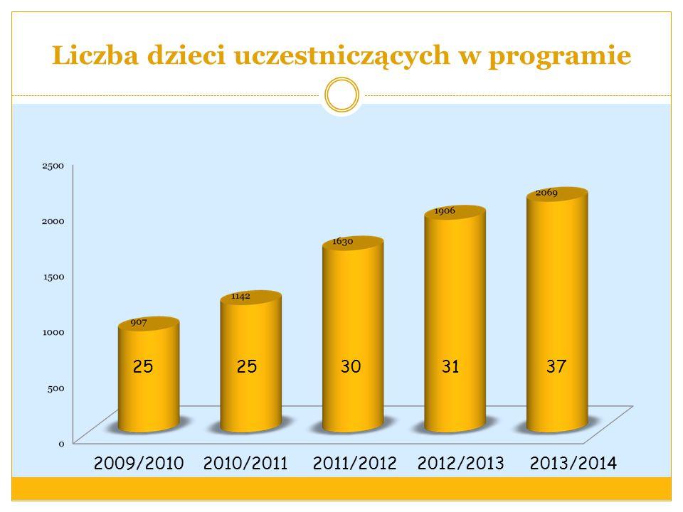 Liczba dzieci uczestniczących w programie 2009/2010 2010/2011 2011/2012 2012/2013 2013/2014 25 25 30 31 37