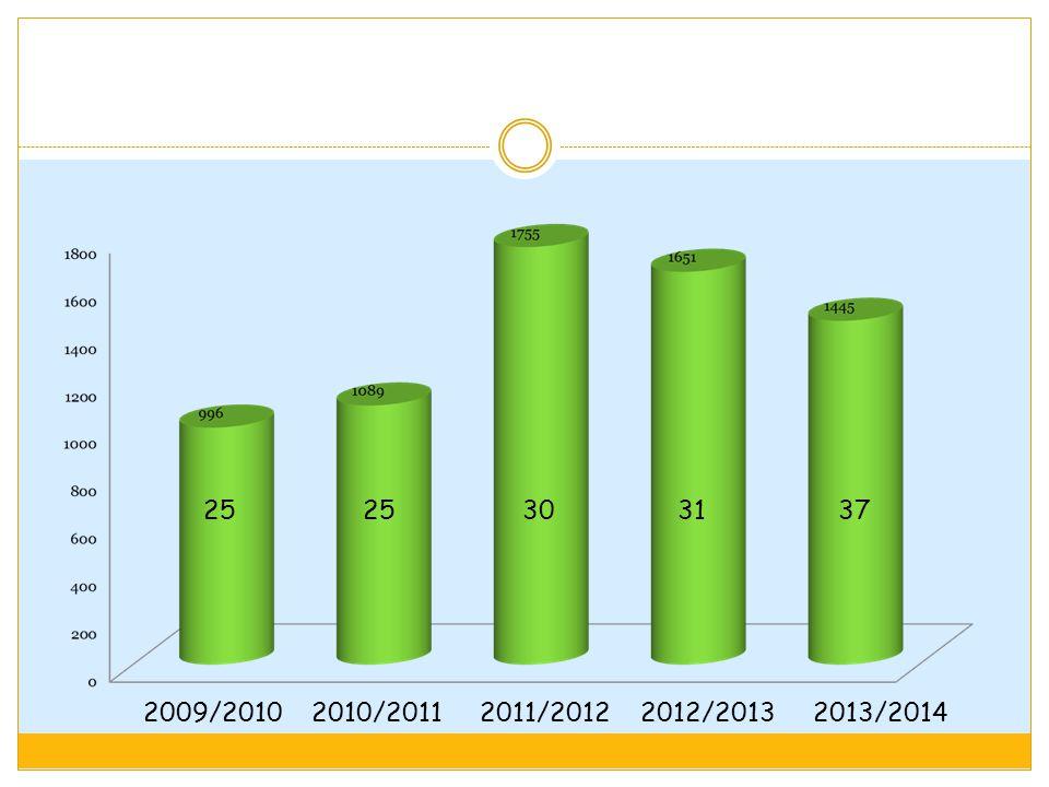 2009/2010 2010/2011 2011/2012 2012/2013 2013/2014 25 25 30 31 37