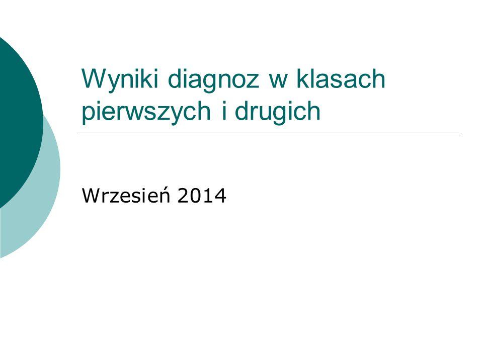 Wyniki diagnoz w klasach pierwszych i drugich Wrzesień 2014