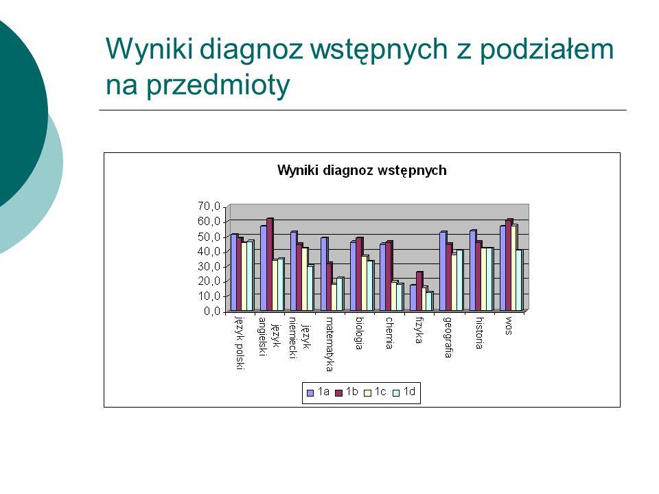 Wyniki diagnoz wstępnych z podziałem na przedmioty
