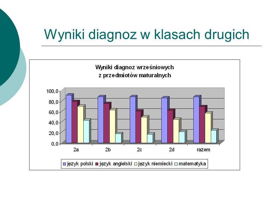 Wyniki diagnoz w klasach drugich