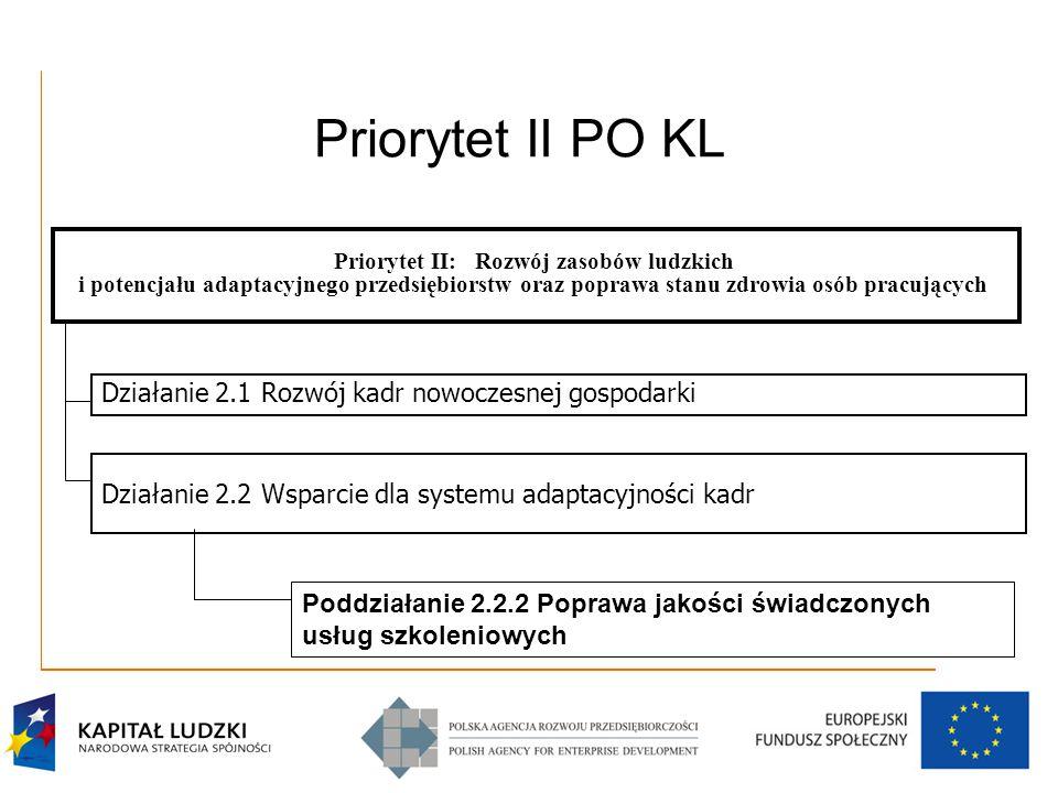 Priorytet II PO KL Priorytet II: Rozwój zasobów ludzkich i potencjału adaptacyjnego przedsiębiorstw oraz poprawa stanu zdrowia osób pracujących Działanie 2.1 Rozwój kadr nowoczesnej gospodarki Działanie 2.2 Wsparcie dla systemu adaptacyjności kadr Poddziałanie 2.2.2 Poprawa jakości świadczonych usług szkoleniowych
