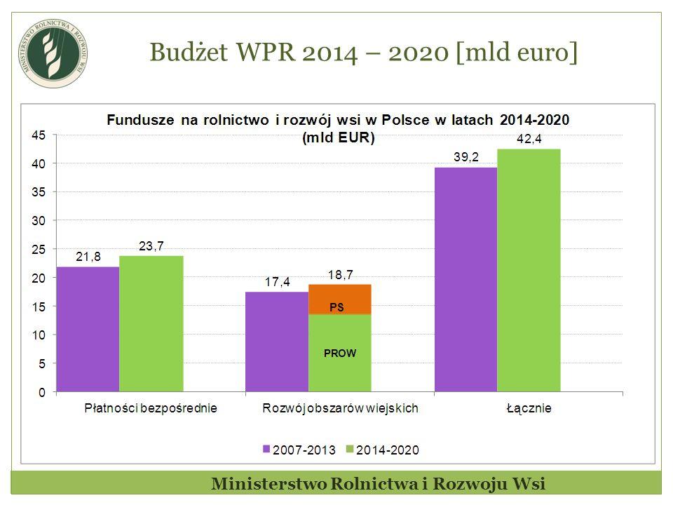 Budżet WPR 2014 – 2020 [mld euro] Ministerstwo Rolnictwa i Rozwoju Wsi