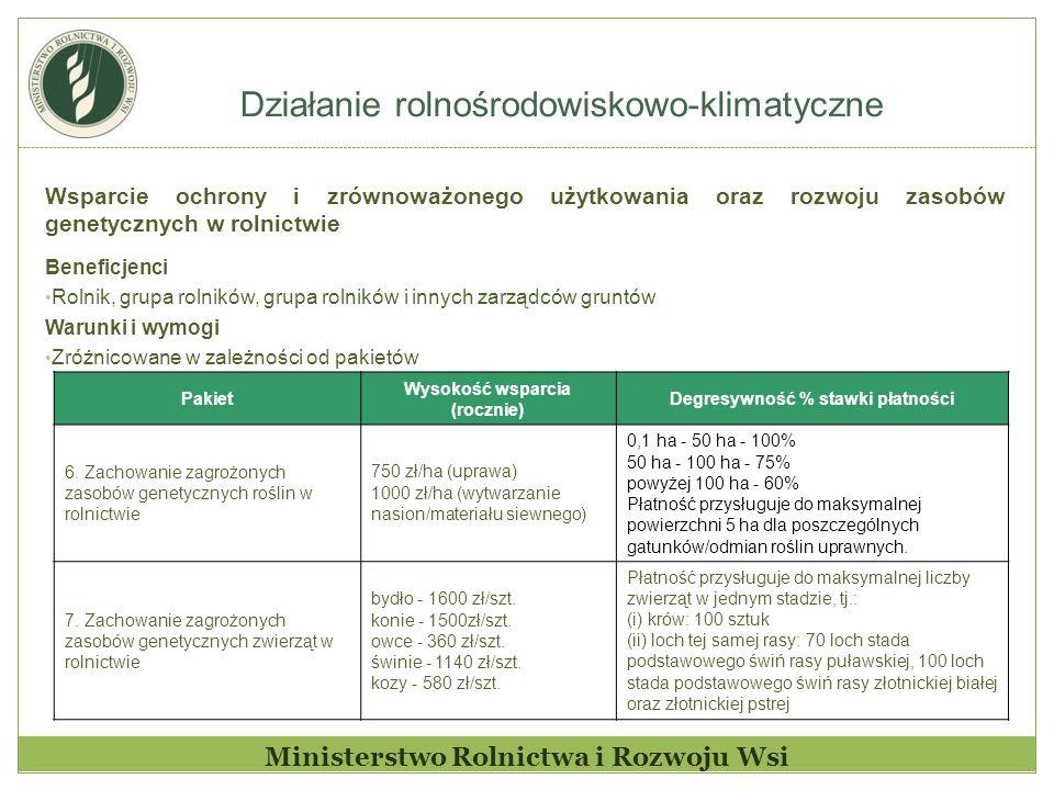 Działanie rolnośrodowiskowo-klimatyczne Ministerstwo Rolnictwa i Rozwoju Wsi Wsparcie ochrony i zrównoważonego użytkowania oraz rozwoju zasobów genetycznych w rolnictwie Beneficjenci Rolnik, grupa rolników, grupa rolników i innych zarządców gruntów Warunki i wymogi Zróżnicowane w zależności od pakietów Pakiet Wysokość wsparcia (rocznie) Degresywność % stawki płatności 6.