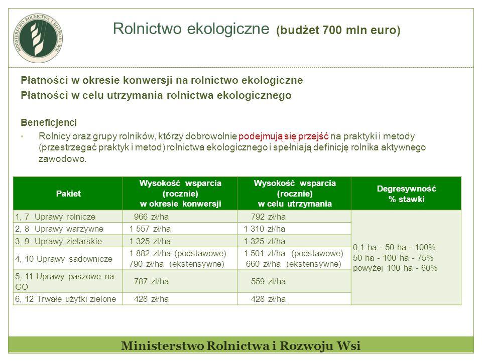 Rolnictwo ekologiczne (budżet 700 mln euro) Ministerstwo Rolnictwa i Rozwoju Wsi Płatności w okresie konwersji na rolnictwo ekologiczne Płatności w ce