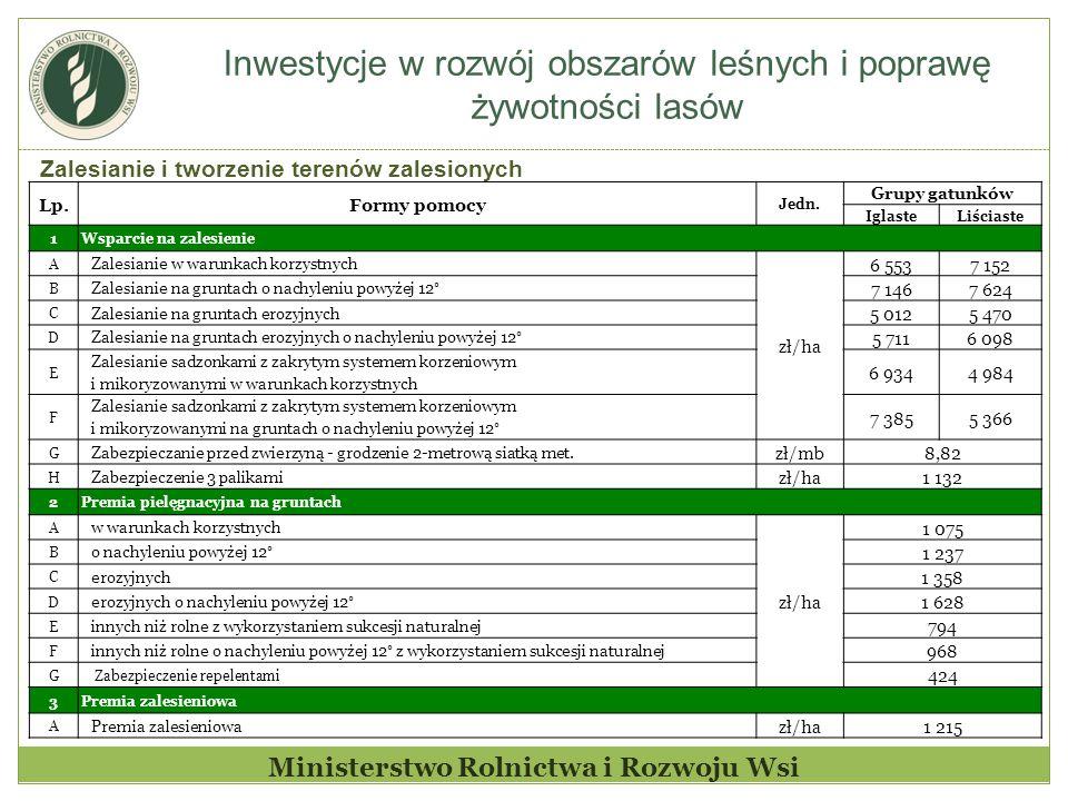 Inwestycje w rozwój obszarów leśnych i poprawę żywotności lasów Ministerstwo Rolnictwa i Rozwoju Wsi Zalesianie i tworzenie terenów zalesionych Lp.Formy pomocy Jedn.