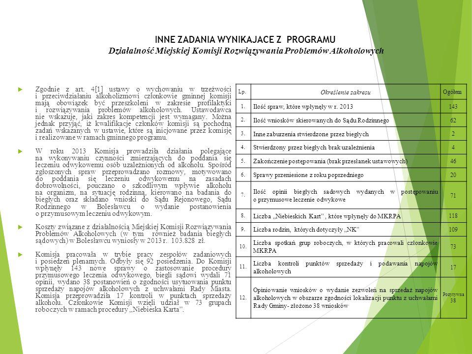 INNE ZADANIA WYNIKAJACE Z PROGRAMU Działalność Miejskiej Komisji Rozwiązywania Problemów Alkoholowych  Zgodnie z art. 4[1] ustawy o wychowaniu w trze
