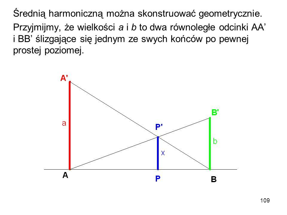 109 Średnią harmoniczną można skonstruować geometrycznie. Przyjmijmy, że wielkości a i b to dwa równoległe odcinki AA' i BB' ślizgające się jednym ze