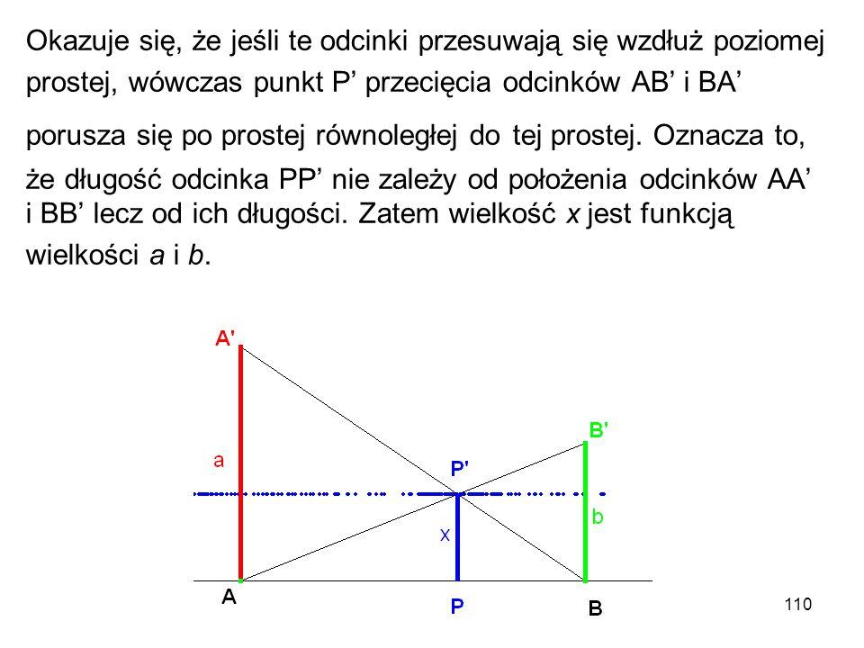 110 Okazuje się, że jeśli te odcinki przesuwają się wzdłuż poziomej prostej, wówczas punkt P' przecięcia odcinków AB' i BA' porusza się po prostej rów