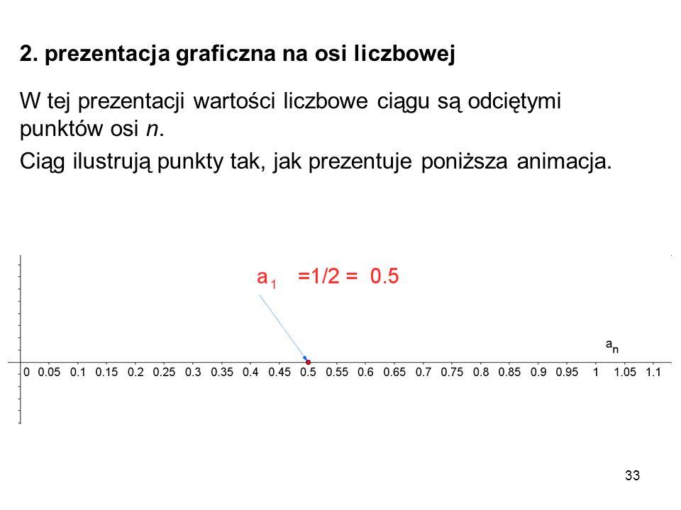 33 2. prezentacja graficzna na osi liczbowej W tej prezentacji wartości liczbowe ciągu są odciętymi punktów osi n. Ciąg ilustrują punkty tak, jak prez