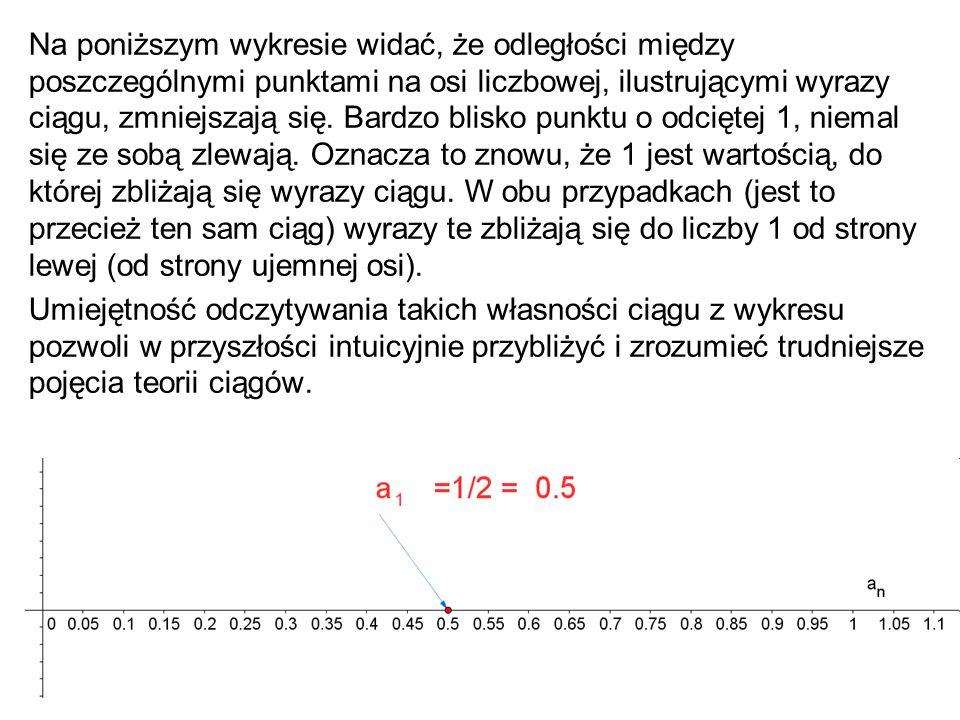 34 Na poniższym wykresie widać, że odległości między poszczególnymi punktami na osi liczbowej, ilustrującymi wyrazy ciągu, zmniejszają się. Bardzo bli
