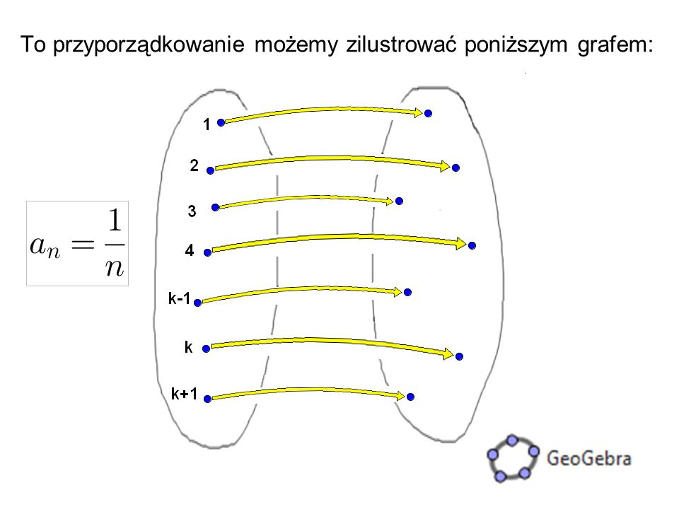 7 To przyporządkowanie możemy zilustrować poniższym grafem: