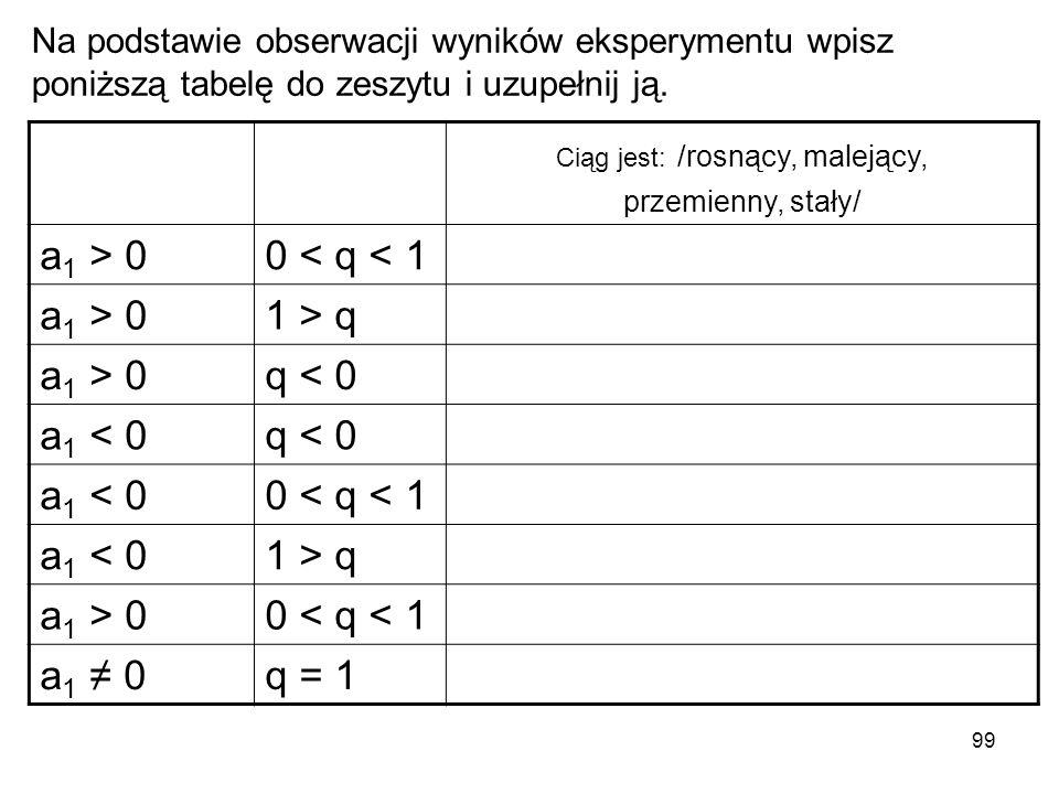 99 Na podstawie obserwacji wyników eksperymentu wpisz poniższą tabelę do zeszytu i uzupełnij ją. Ciąg jest: /rosnący, malejący, przemienny, stały/ a 1