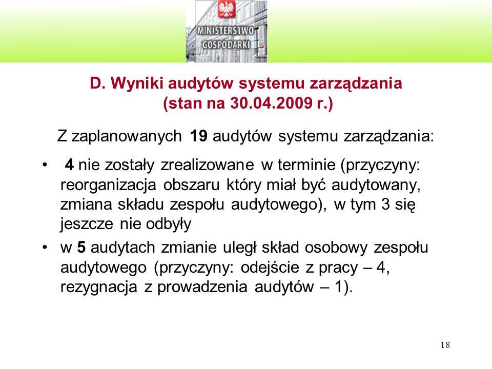 18 D. Wyniki audytów systemu zarządzania (stan na 30.04.2009 r.) Z zaplanowanych 19 audytów systemu zarządzania: 4 nie zostały zrealizowane w terminie