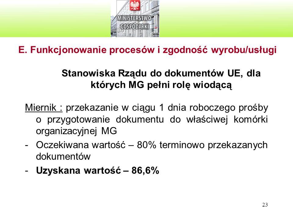 23 E. Funkcjonowanie procesów i zgodność wyrobu/usługi Stanowiska Rządu do dokumentów UE, dla których MG pełni rolę wiodącą Miernik : przekazanie w ci
