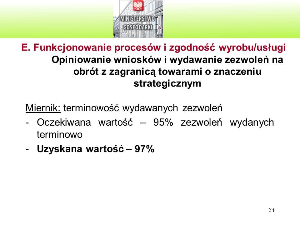 24 E. Funkcjonowanie procesów i zgodność wyrobu/usługi Opiniowanie wniosków i wydawanie zezwoleń na obrót z zagranicą towarami o znaczeniu strategiczn
