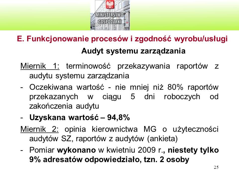 25 E. Funkcjonowanie procesów i zgodność wyrobu/usługi Audyt systemu zarządzania Miernik 1: terminowość przekazywania raportów z audytu systemu zarząd