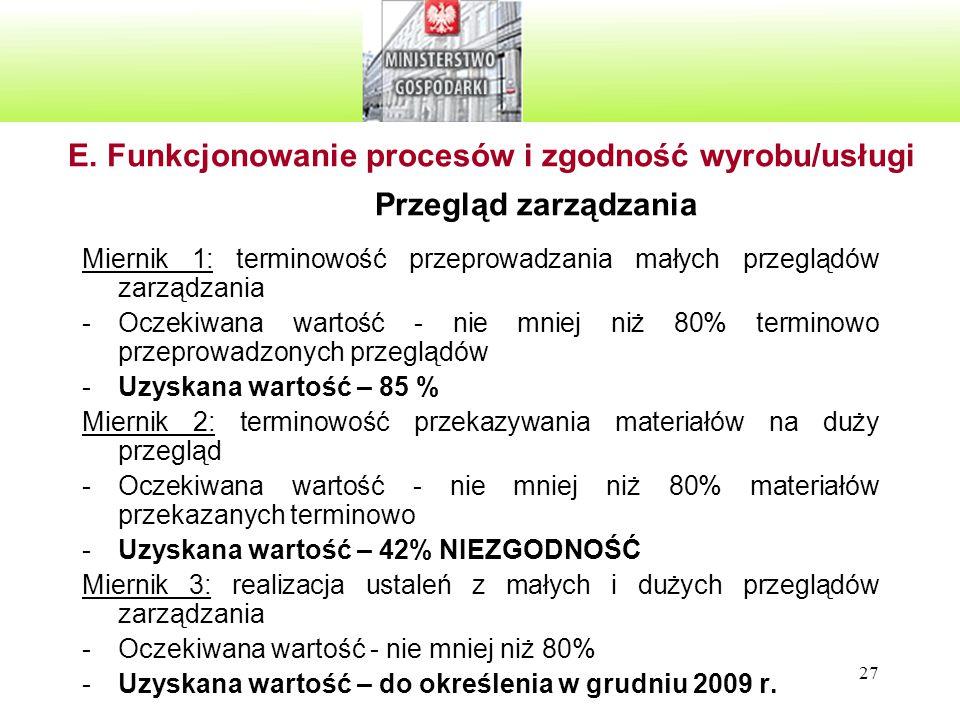 27 E. Funkcjonowanie procesów i zgodność wyrobu/usługi Przegląd zarządzania Miernik 1: terminowość przeprowadzania małych przeglądów zarządzania -Ocze