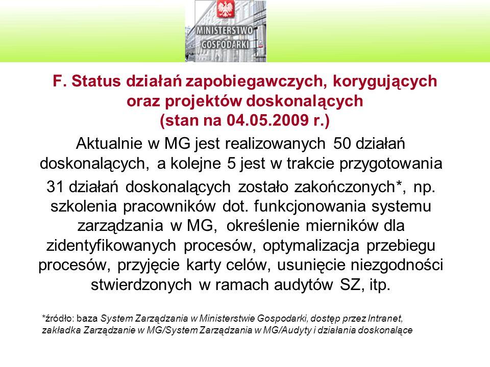 F. Status działań zapobiegawczych, korygujących oraz projektów doskonalących (stan na 04.05.2009 r.) Aktualnie w MG jest realizowanych 50 działań dosk
