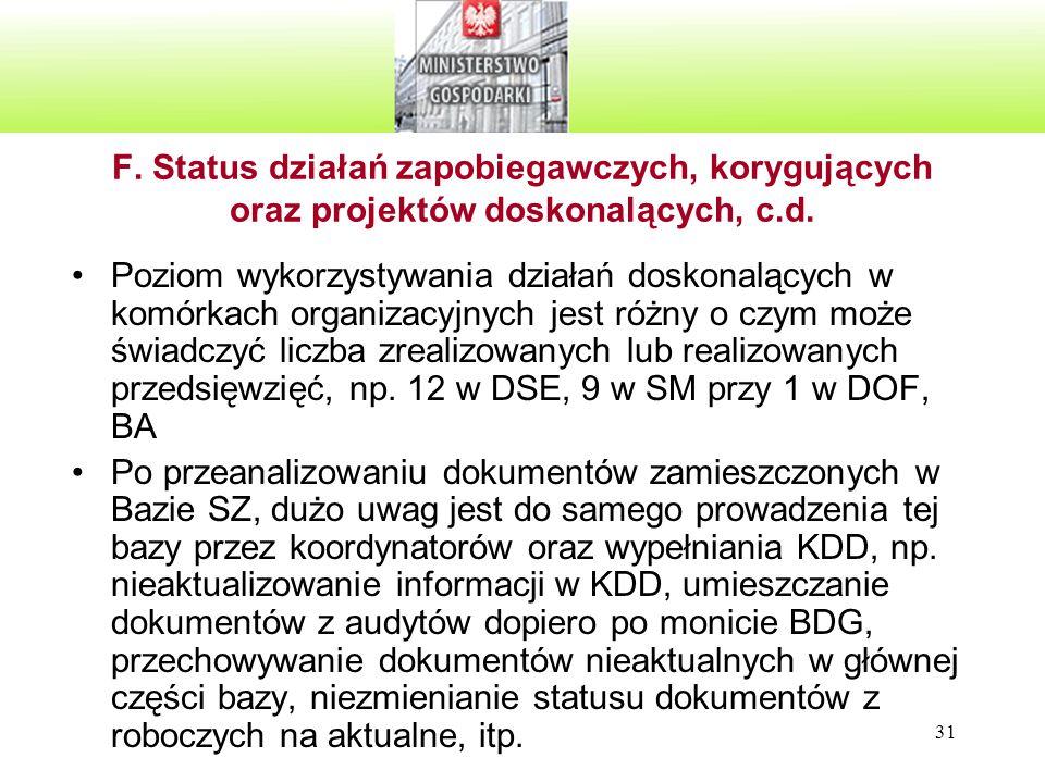 31 F. Status działań zapobiegawczych, korygujących oraz projektów doskonalących, c.d. Poziom wykorzystywania działań doskonalących w komórkach organiz