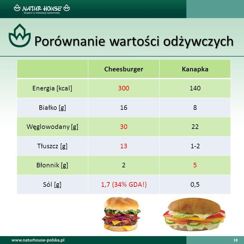 10 Porównanie wartości odżywczych Porównanie wartości odżywczych CheesburgerKanapka Energia [kcal]300140 Białko [g]168 Węglowodany [g]3022 Tłuszcz [g]