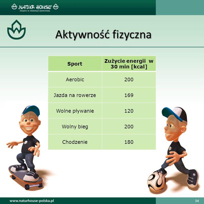 14 Aktywność fizyczna Sport Zużycie energii w 30 min [kcal] Aerobic200 Jazda na rowerze169 Wolne pływanie120 Wolny bieg200 Chodzenie180