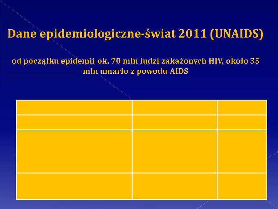 Diagnostyka zakażenia HIV Wykrycie anty-HIV1 i anty-HIV2 Testem ELISA ( w przypadku wyniku pozytywnego badanie powtarzamy z kolejnej próbki surowicy ) Wykrycie anty-HIV przeciwko glikoproteinom wirusa testem Western-Blott- (test potwierdzenia wykonywany w przypadku dwukrotnie dodatniego testu ELISA)