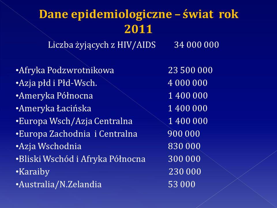 Ryzyko przeniesienia infekcji po jednorazowym kontakcie seksualnym z osobą zakażoną HIV0,5% Rzeżączka22 – 25% Ryzyko przeniesienia infekcji na stałego partnera seksualnego (para monogamiczna, jedna osoba zakażona) HIV15% HBV20-25% Kiła30%