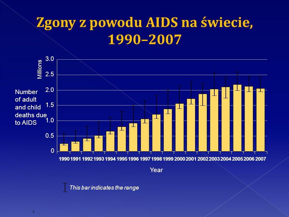 W roku 2011 w krajach UE/EOG zgłoszono 28 038 przypadków HIV (5,7 na 100 000 osób).