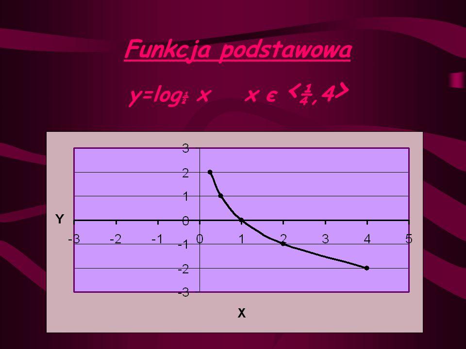 y=log ½ x+2 x є < ¼,4 > wstecz y=log ½ x+2 y=log ½ x