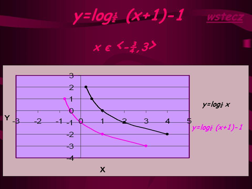 Funkcja podstawowa y=log ½ x x є < ¼,4 >