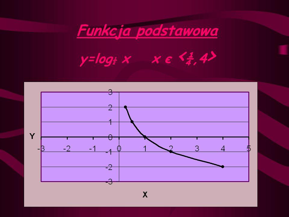 y=log ½ (x+1)-1 x є < -¾,3 > wstecz y=log ½ (x+1)-1 y=log ½ x