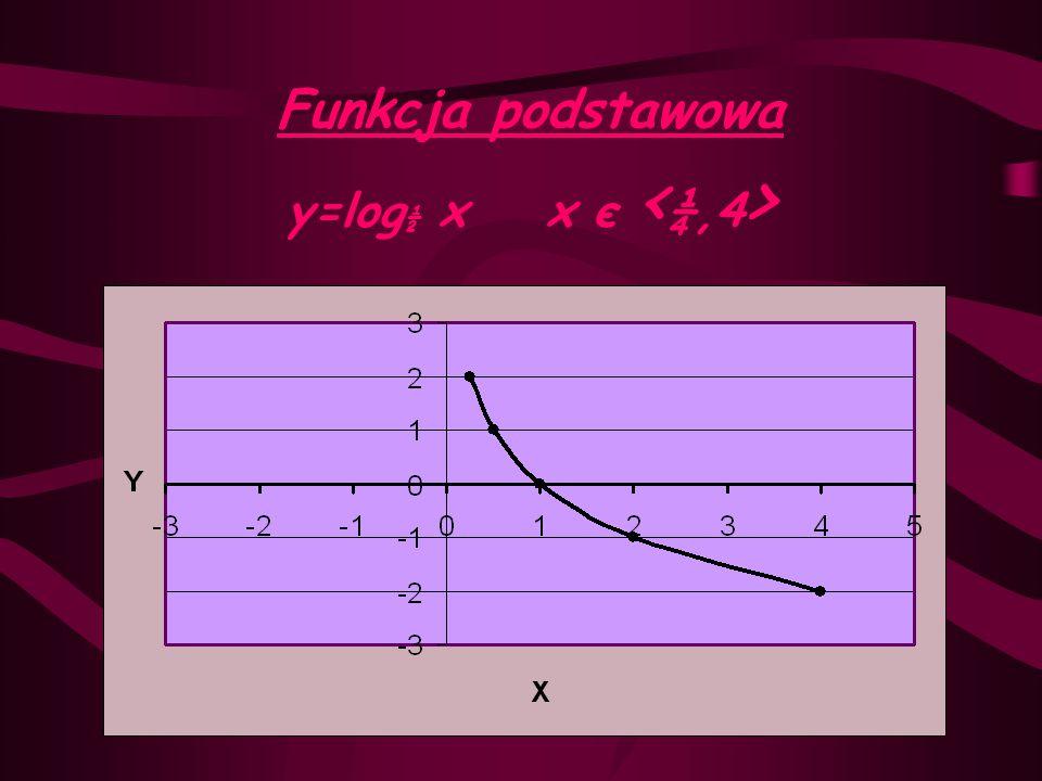 y= |log ½ x| x є < ¼,4 > wstecz y=|log ½ x | y=log ½ x